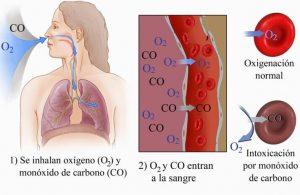 el monóxido de carbono y sus efectos